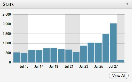 Helmet Stories Topped in MyBlog Stats (1/2)