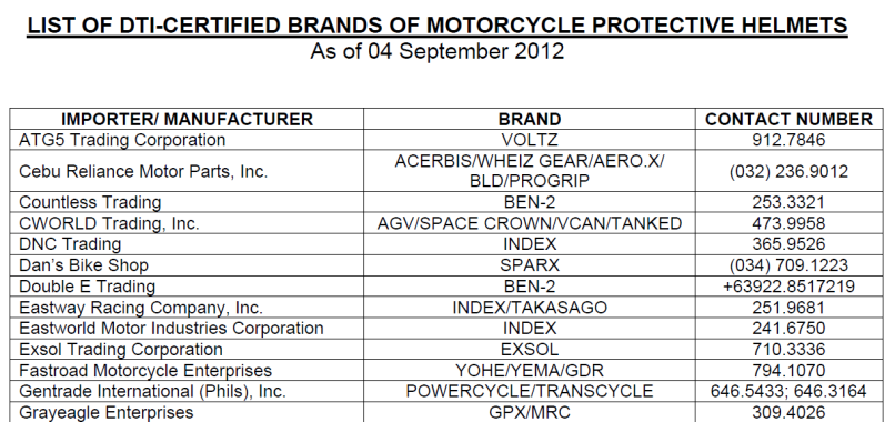 List Of Motorcycle Helmet Brands Approved By Dti
